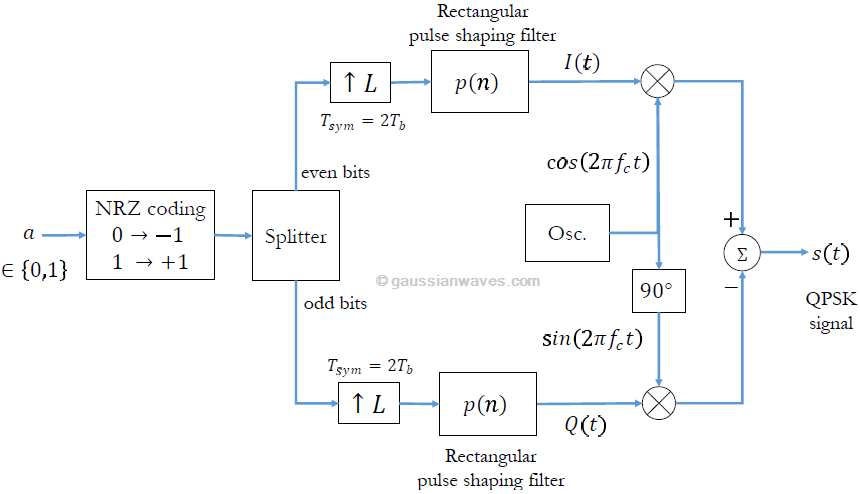 qpsk modulation Glossary of electrical engineering terms  quadrature phase shift keying (qpsk) is a form of phase shift keying in which two bits are modulated at once, selecting one of four possible carrier phase shifts (0, 90, 180, or 270 degrees.