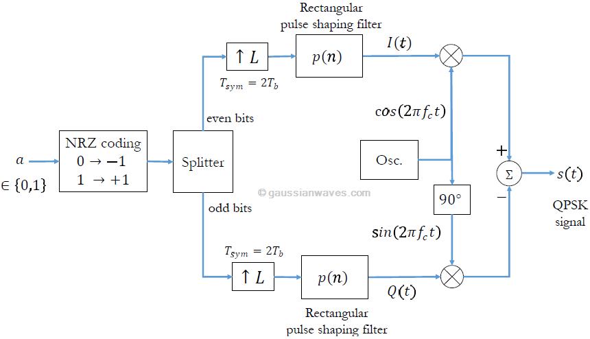 QPSK modulation & demodulation (Matlab and Python) - GaussianWavesGaussianWaves