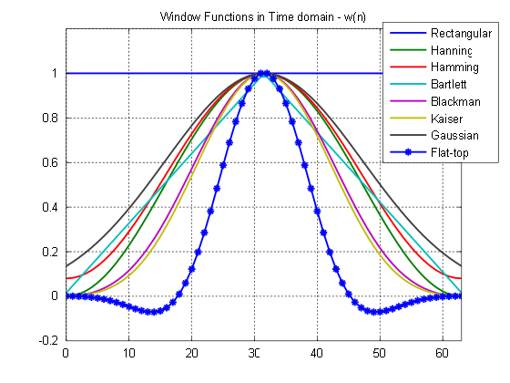window functions an analysis gaussianwaves ForWindow Functions