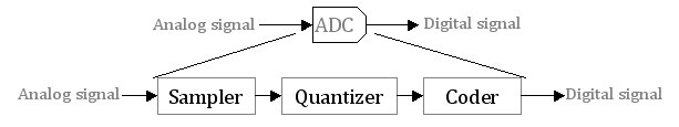 Components of ADC