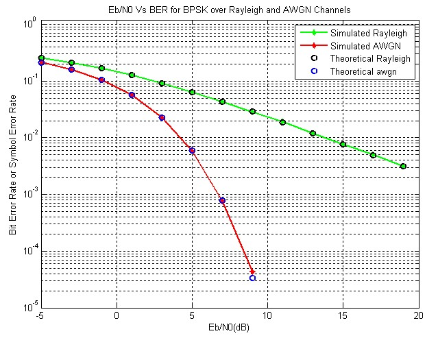Eb/N0 Vs BER for BPSK over Rayleigh and AWGN Channel