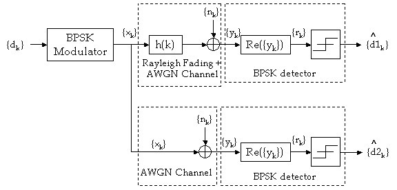 BPSK Modulation over Rayleigh and AWGN channel