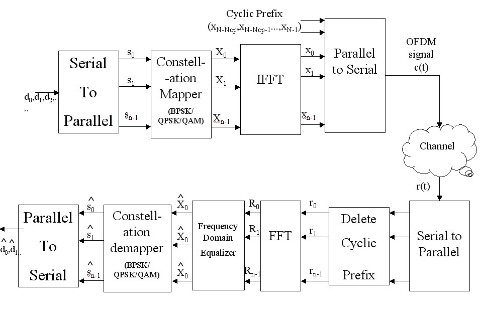 An OFDM communication Architecture with Cyclic Prefix