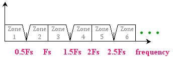 Folding Frequencies and Aliasing Zones