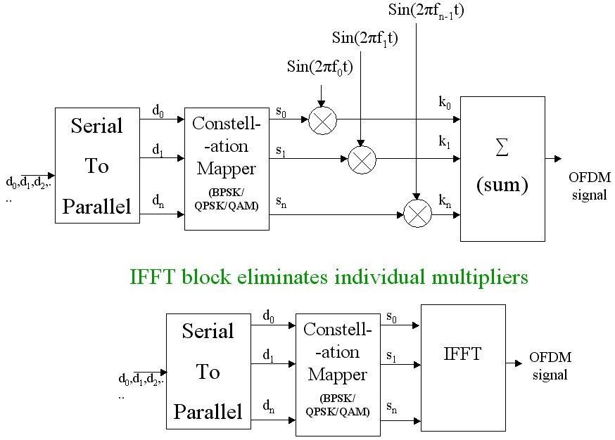 OFDM implementation using FFT and IFFT