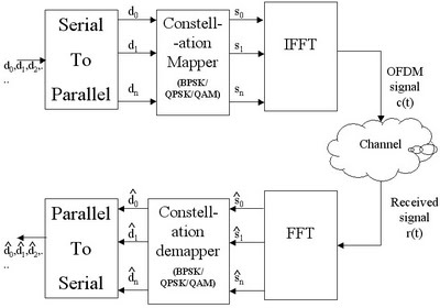 A Complete OFDM communication system