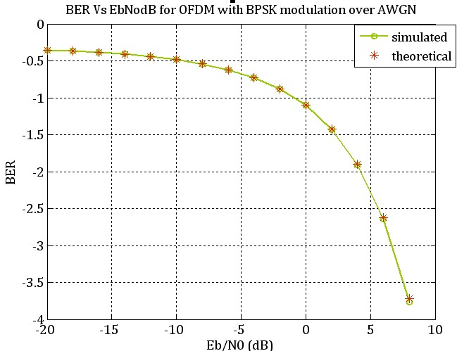 Eb/N0 Vs BER for BPSK-OFDM over AWGN