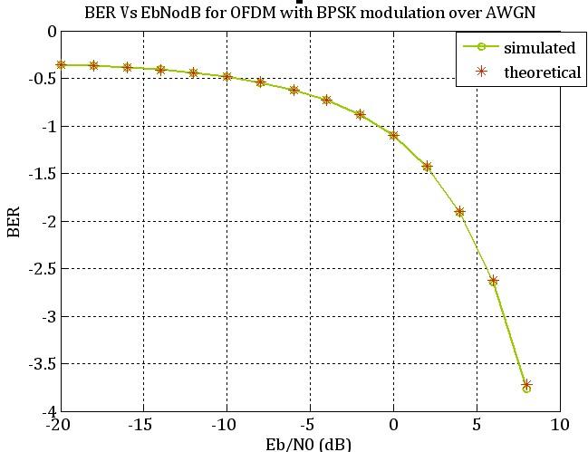 Eb/N0 Vs BER for BPSK-OFDM over AWGN