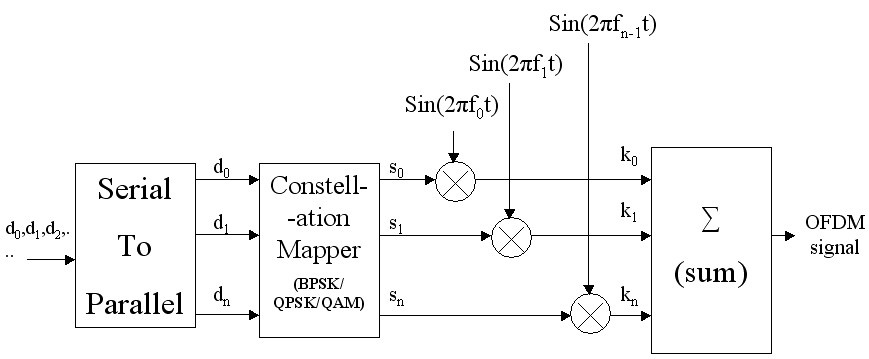 introduction to ofdm  orthogonal frequency division multiplexing, block diagram
