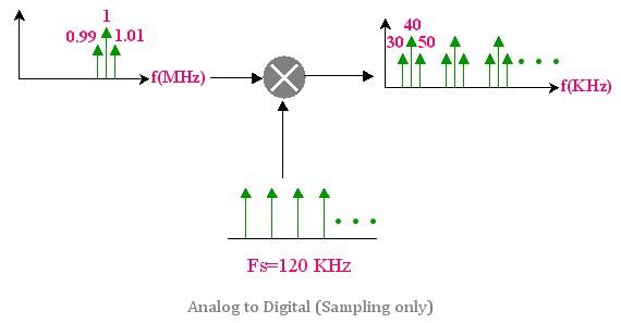 Bandpass Sampling