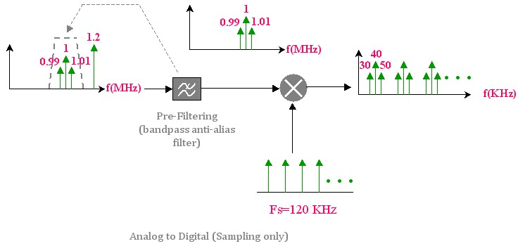Bandpass sampling with pre-filtering