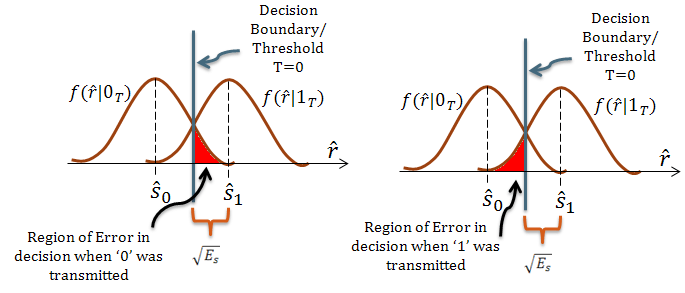 Calculating Error Probability