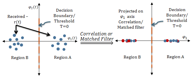 Role of Corrlelation/Matched Filter