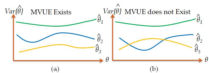 Illustration of existence of Minimum Variable Unbiased Estimator (MVUE)