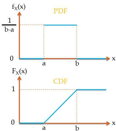 Uniform Distribution (Continous)
