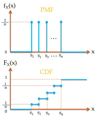 PMF and CDF of discrete uniform random variable