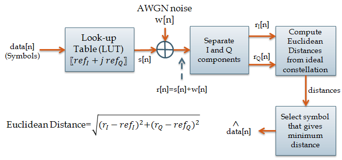 The simulation model for m-qam modulation is given in the next figure