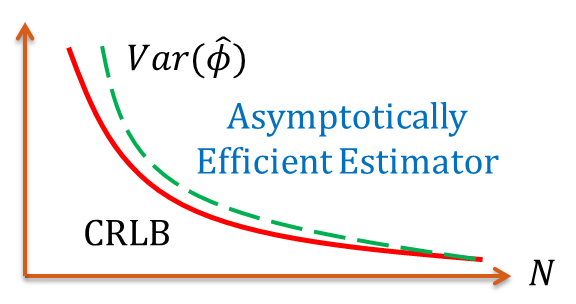 Asymptotically Efficient Estimators