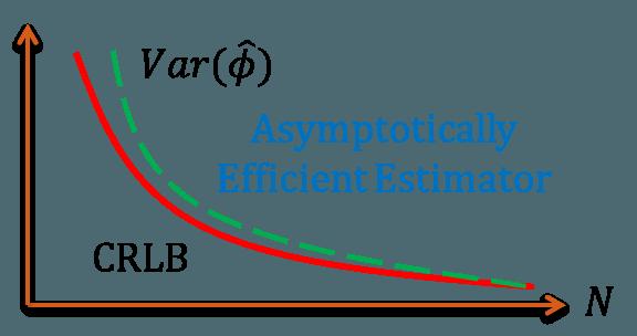 Asymptotically Efficient Estimators