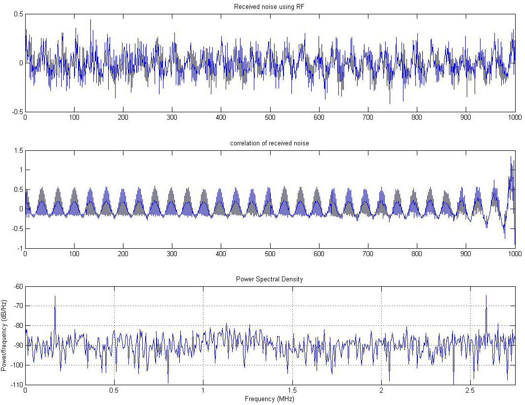 Autocorrelation of noise received using RF