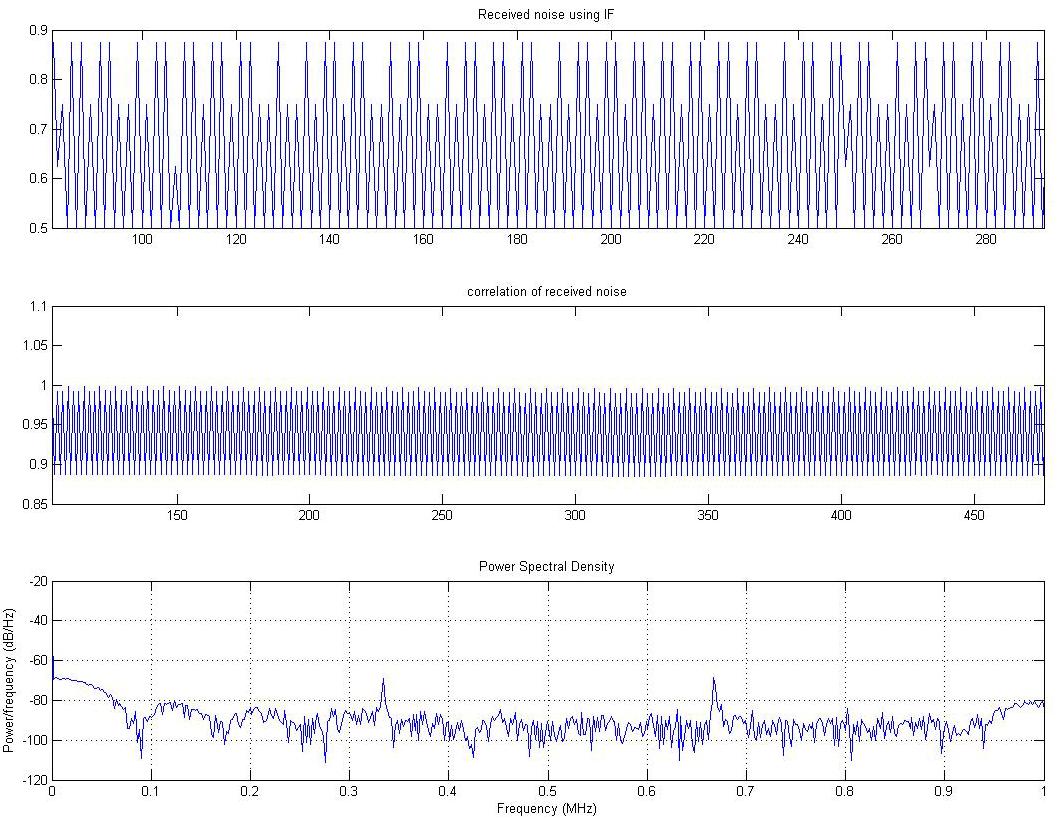 Autocorrelation of noise received using IF