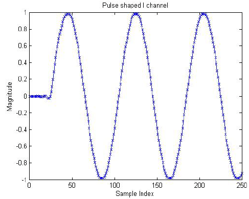 Figure 2.2: Baseband samples after pulse shaping