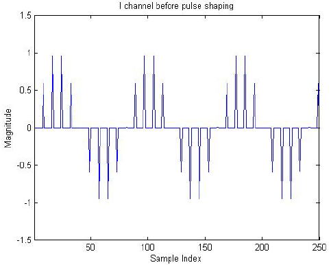 Figure 2.1: Baseband samples before pulse shaping
