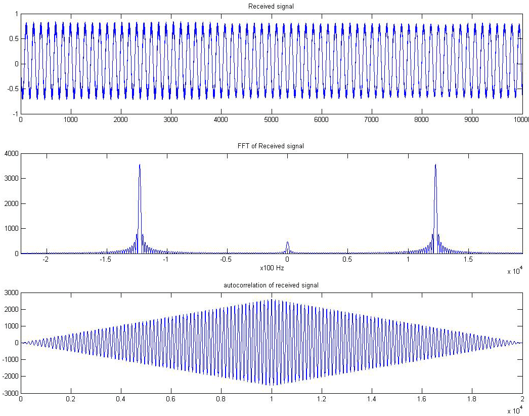 Figure 2.3: Figure showing Received signal of frequency 120 kHz, its PSD and autocorrelation