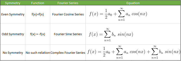 Fourier Series and Function Symmetry