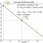 Friis Free Space Propagation Model