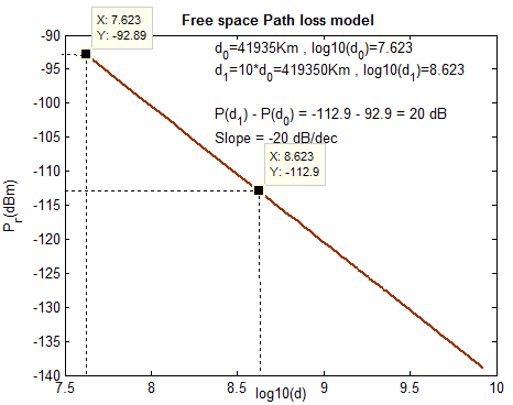 Friis_Free_Space_model_simulation_1