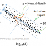 Log Distance Path Loss or Log Normal Shadowing Model