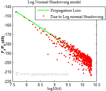 Log Normal Shadowing image 3
