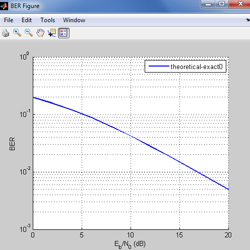 bertool in Matlab