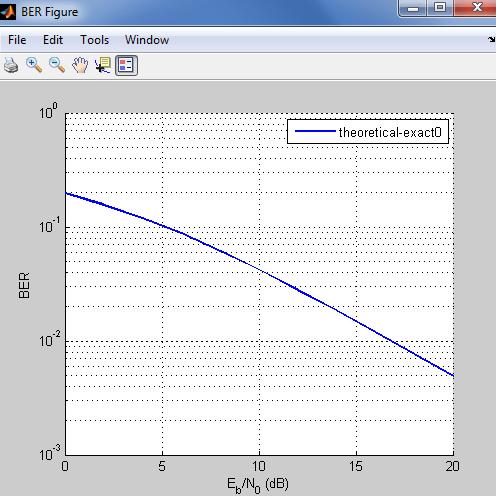 bertool in Matlab