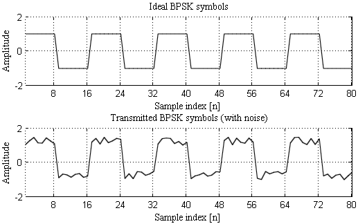 BPSK Timing Recovery