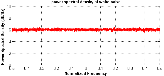 PSD power spectral density of White noise in Matlab