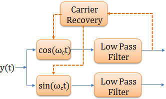 Synchronization in receivers