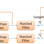 Symbol Timing Recovery for QPSK (digital modulations)