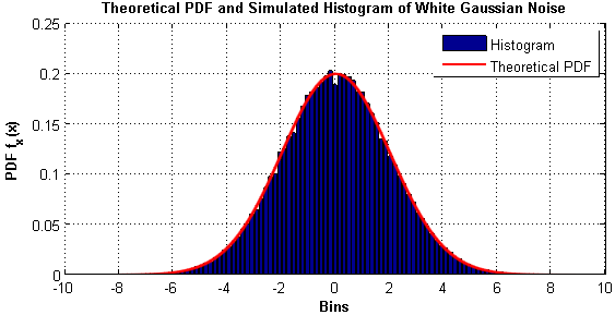White Noise Histogram in Matlab