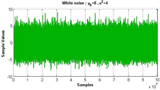 White noise in Matlab