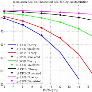 DPSK performance curve over AWGN - BER Vs EbN0