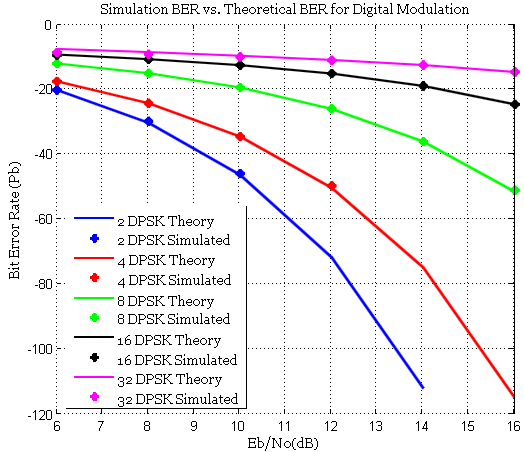 DPSK performance curve over AWGN - BER Vs EbN0