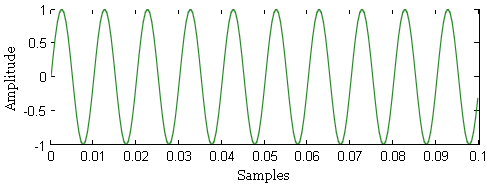 Sine wave generated in Matlab