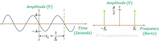 Time domain representation and frequency spectrum of a pure sinewave