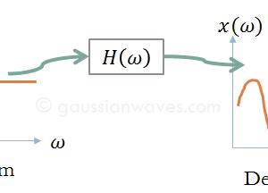 Linear-Time-Invariant-System-LTI-system-model