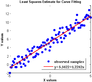 Least_Squares_Estimate_for_Curve_Fitting_Matlab
