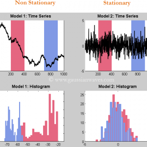 stationary and non stationary time series