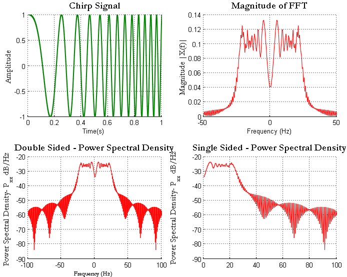 Chirp signal FFT and power spectral density in Matlab
