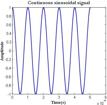 Continuous time signal in Matlab
